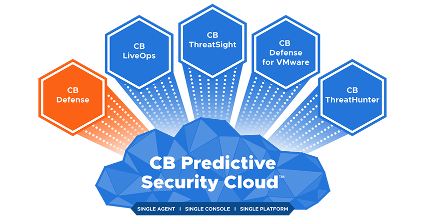 CB Predictive Security Cloud - Defense