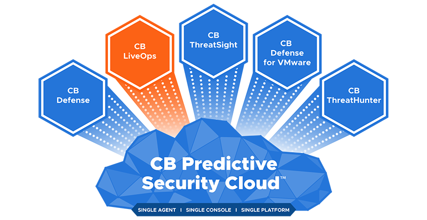 CB Predictive Security Cloud - LiveOps