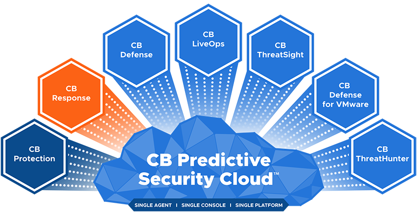 CB Predictive Security Cloud - Response